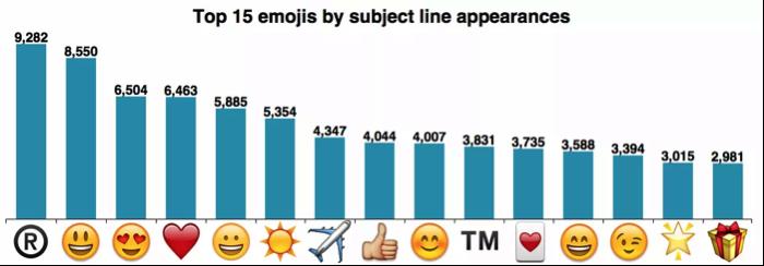 mailchimp-email-emoji-data