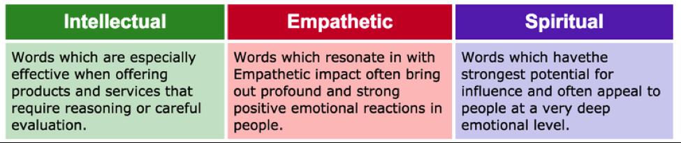 ab-testing-email-emotional-value
