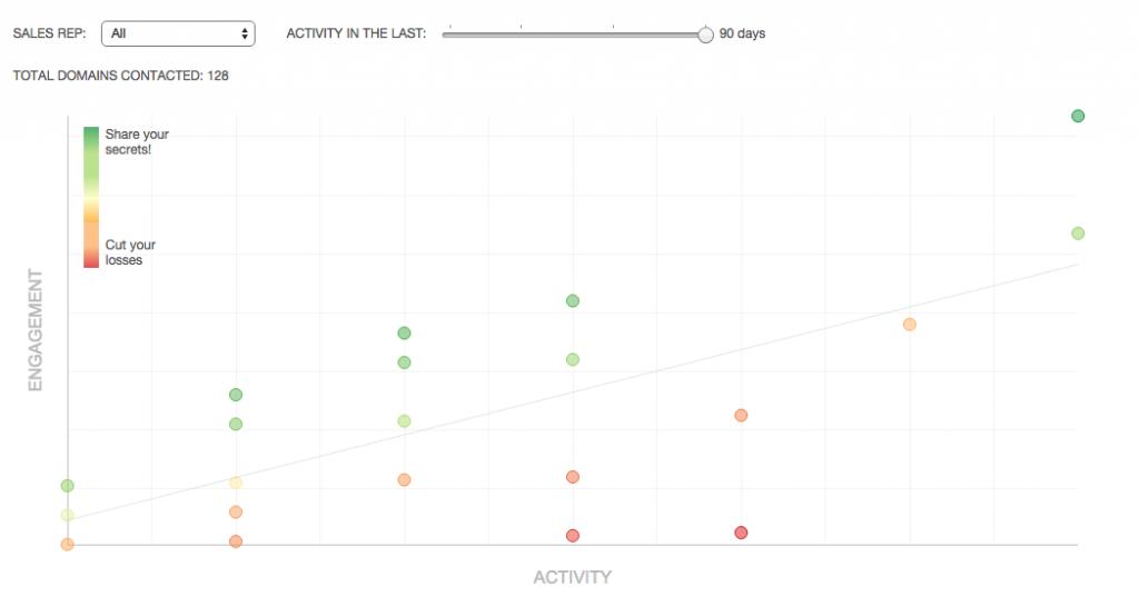 activity vs engagement