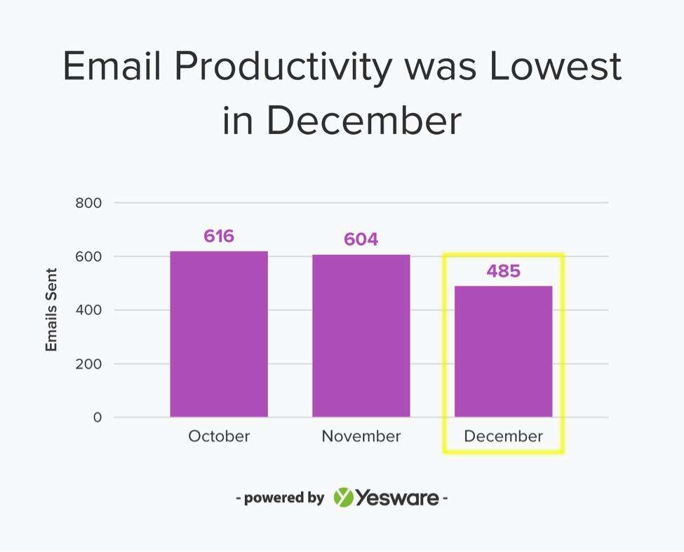 benchmark email productivity during the 2017 holidays