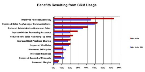 CSO Insights graph: benefits from CRM