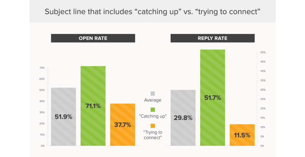 the best email subject lines - catching up