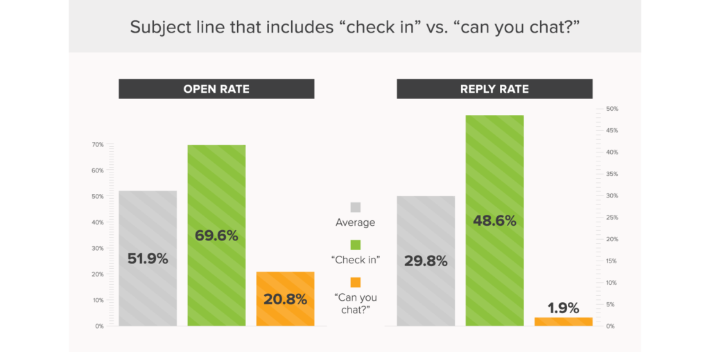 the best email subject lines _ check in