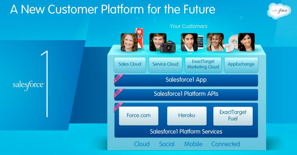 customer platform