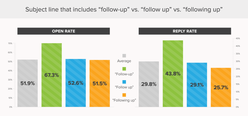 best email subject lines for follow up emails