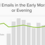 Send Emails In the Early Morning or Evening