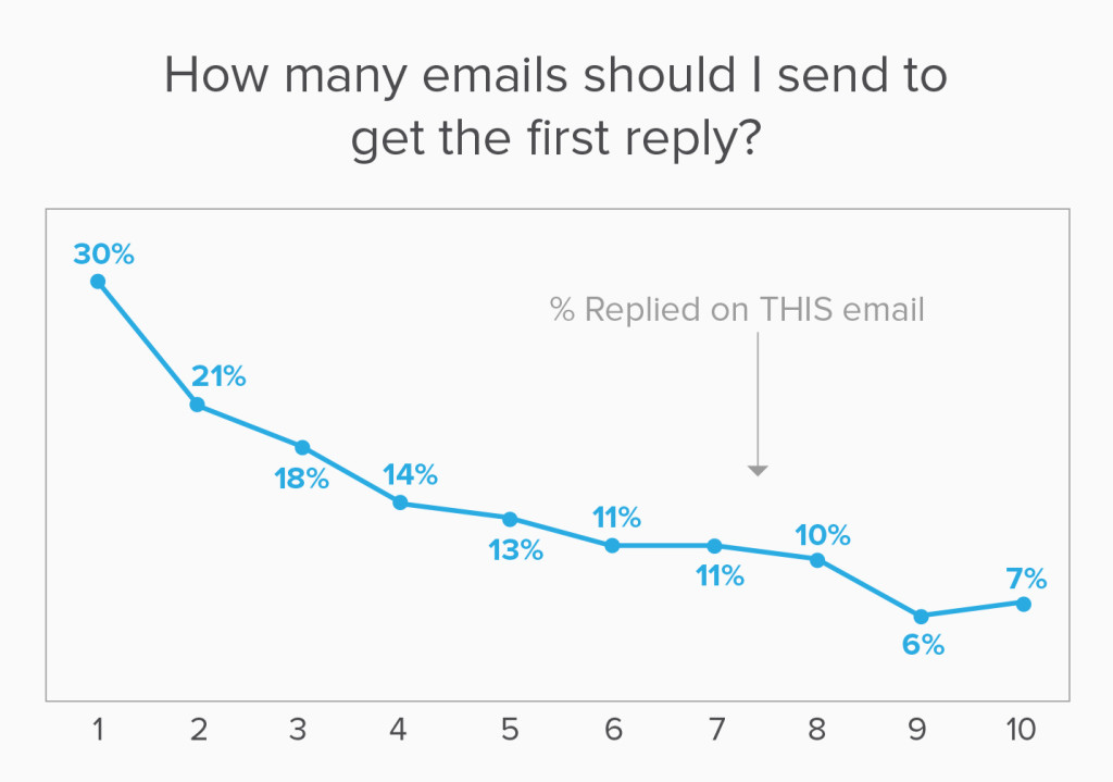 Emails to First Reply