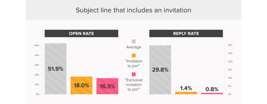 the best email subject lines - sales and marketing