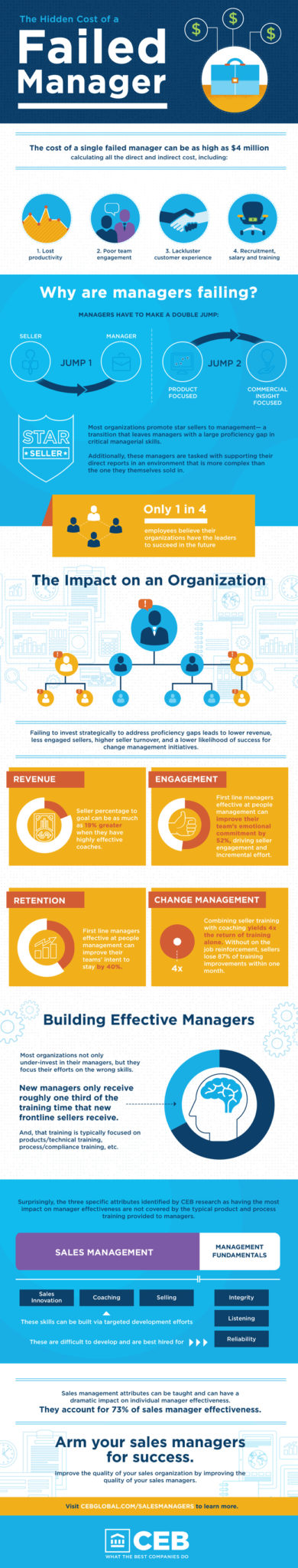 managerial-campaign-infographic-650