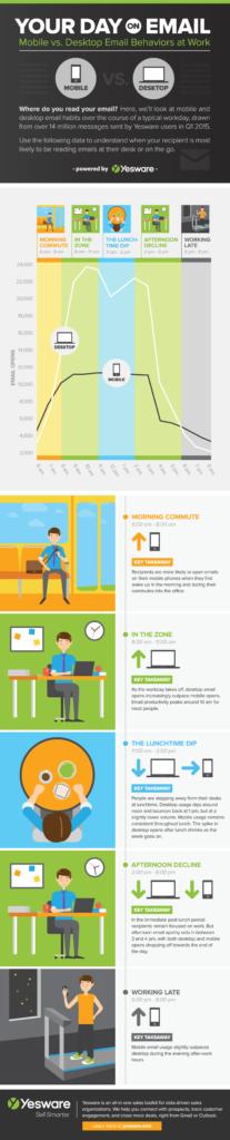 mobile-vs-desktop-email-behavior