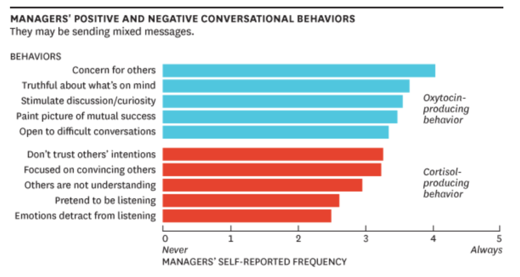 The Neurochemistry of Positive Conversations | HBR