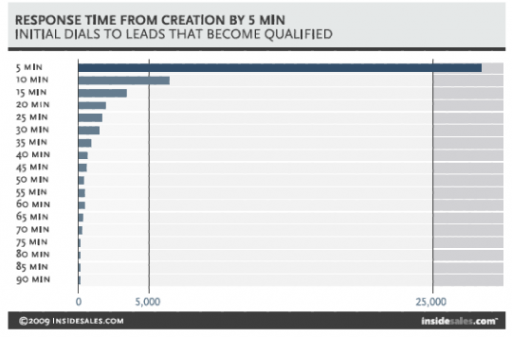 dials that become leads are most often addressed in the first five minutes