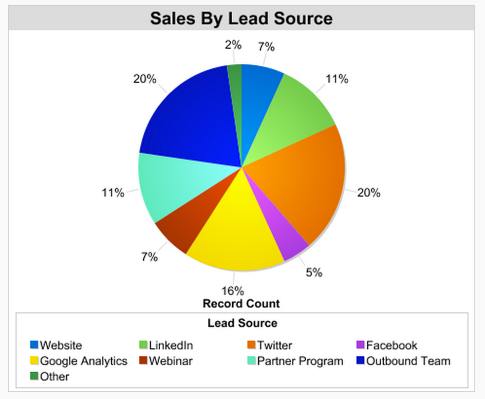 sales metrics to prioritize by lead source