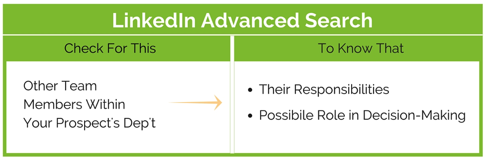 sales call where and what to research_linkedin advanced search