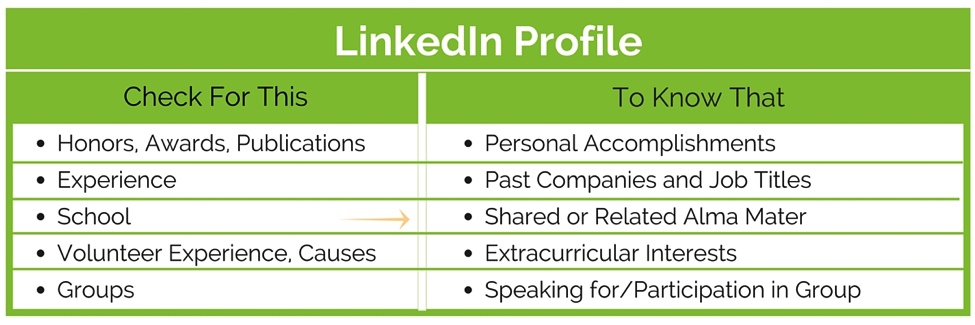 sales call where and what to research_linkedin profile