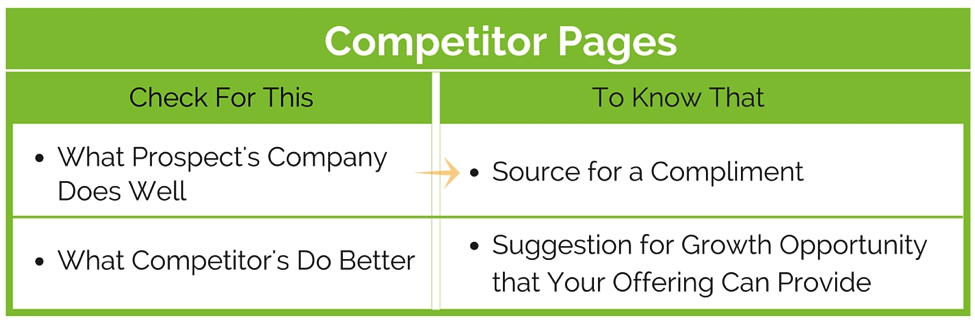 sales call where and what to research_their competitors