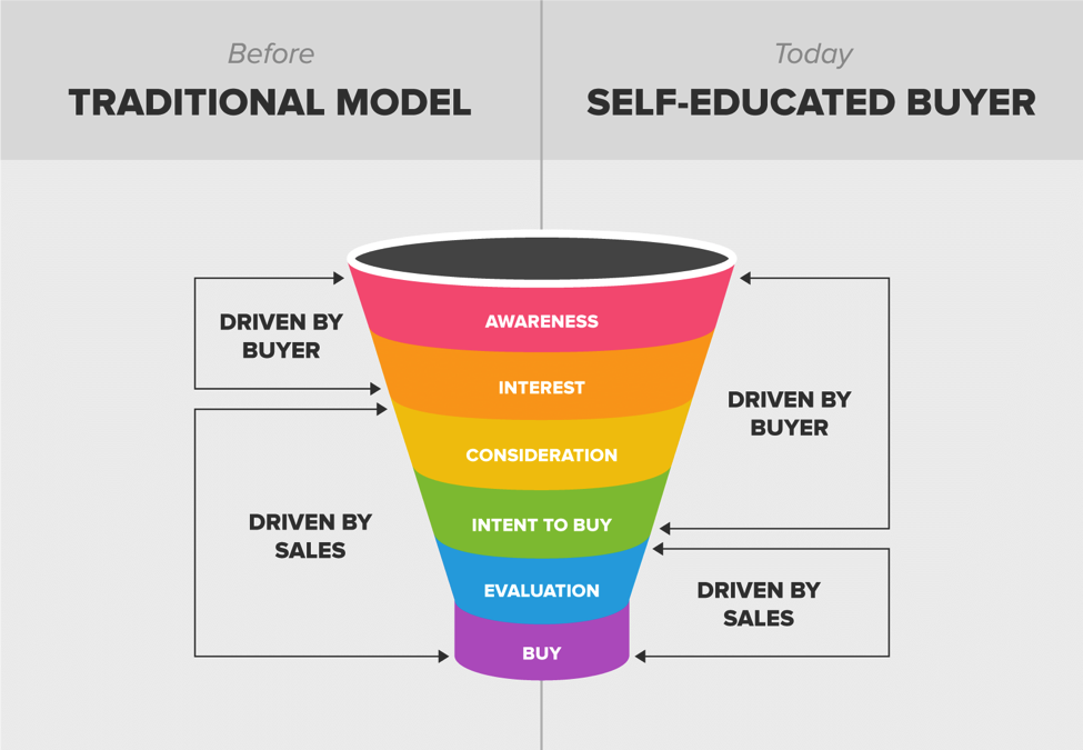 sales-funnel-today-vs-past