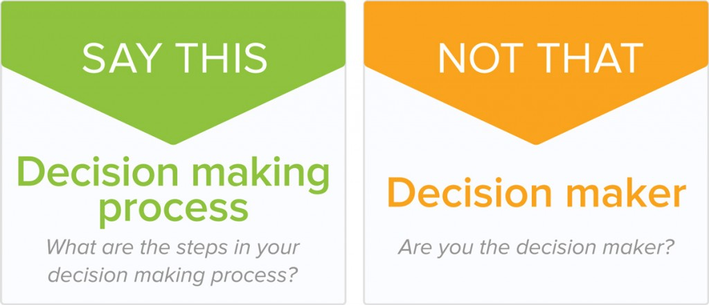 saythis-decisionmakingprocess-1200x517