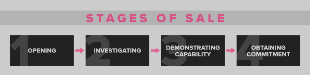 stages-of-sale