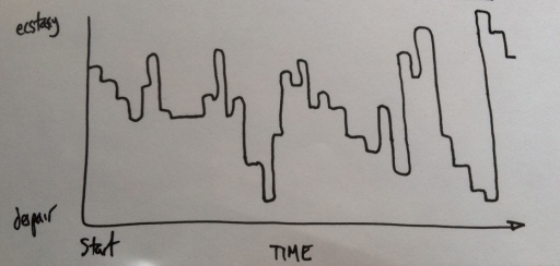 Emotional Graph of Entrepreneurs