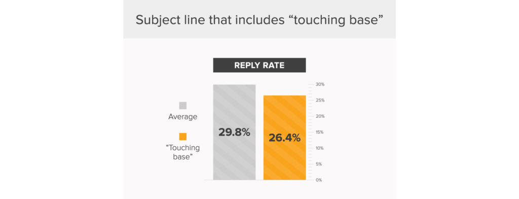 stop saying touching base - the worst email subject lines