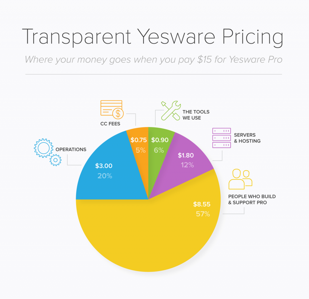 transparent-yesware-pricing