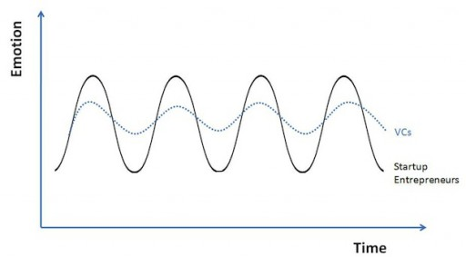 emotional curves of entrepreneurs and VCs