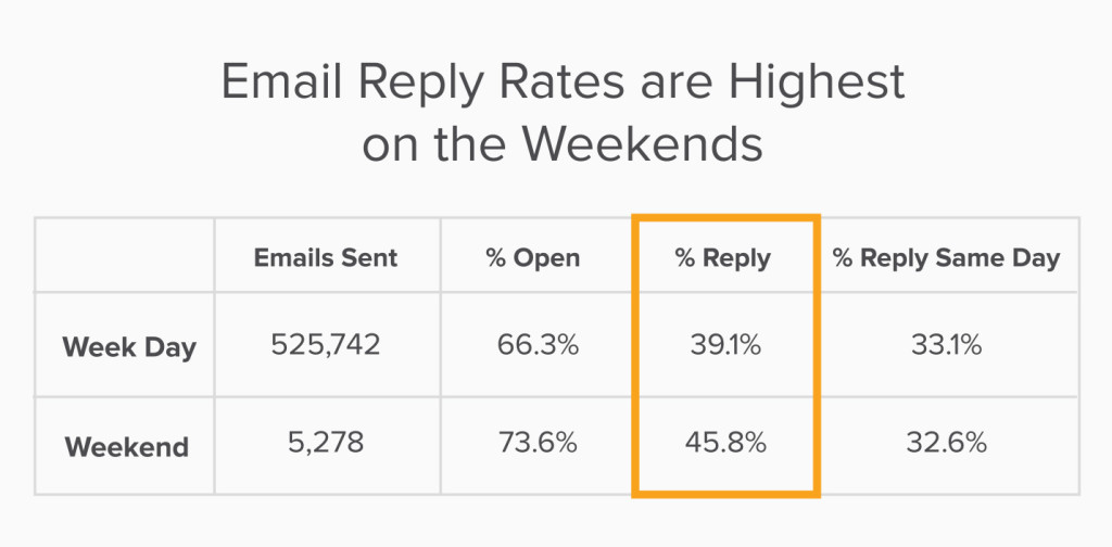 Weekend Email Reply Rates