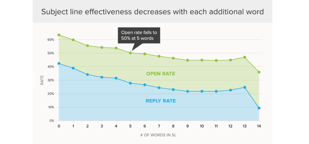 subject line word count effectiveness
